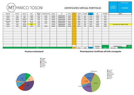 Scopri Virtual Certificates Portfolio